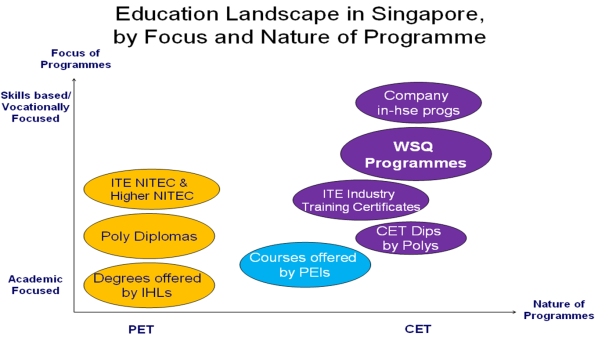 Does Singapore have a National Qualifications Framework ...